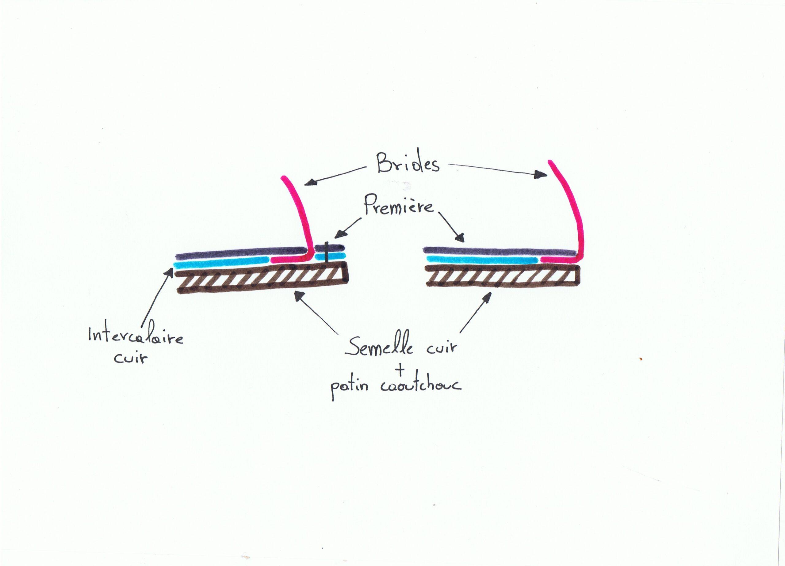 Méthodes de montage